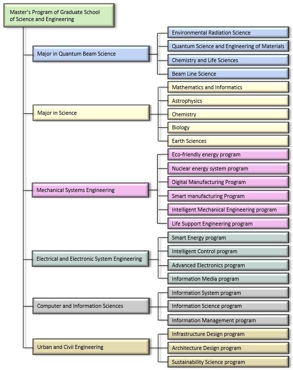 Organization of Master's Program